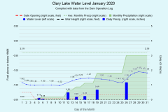 2020 Water Level Charts