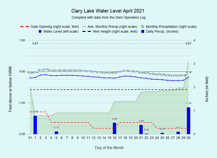 4 Clary-Lake-Water-Level-April-2021