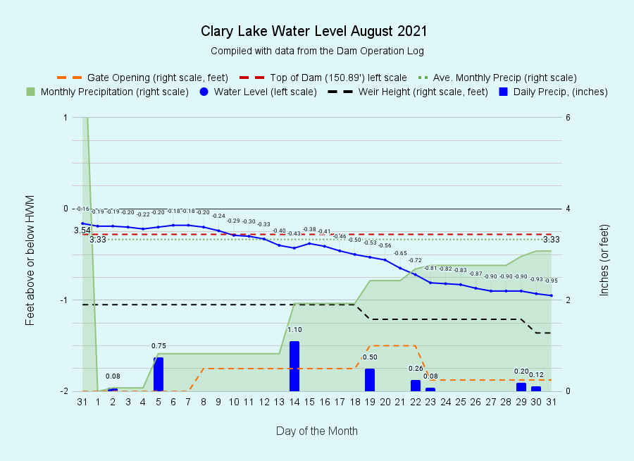 8 Clary-Lake-Water-Level-August-2021