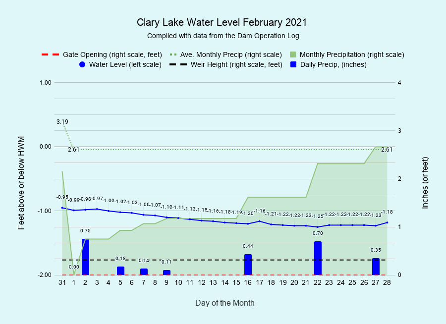 2 Clary-Lake-Water-Level-February-2021