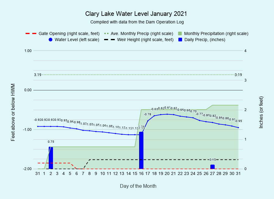 1 Clary-Lake-Water-Level-January-2021