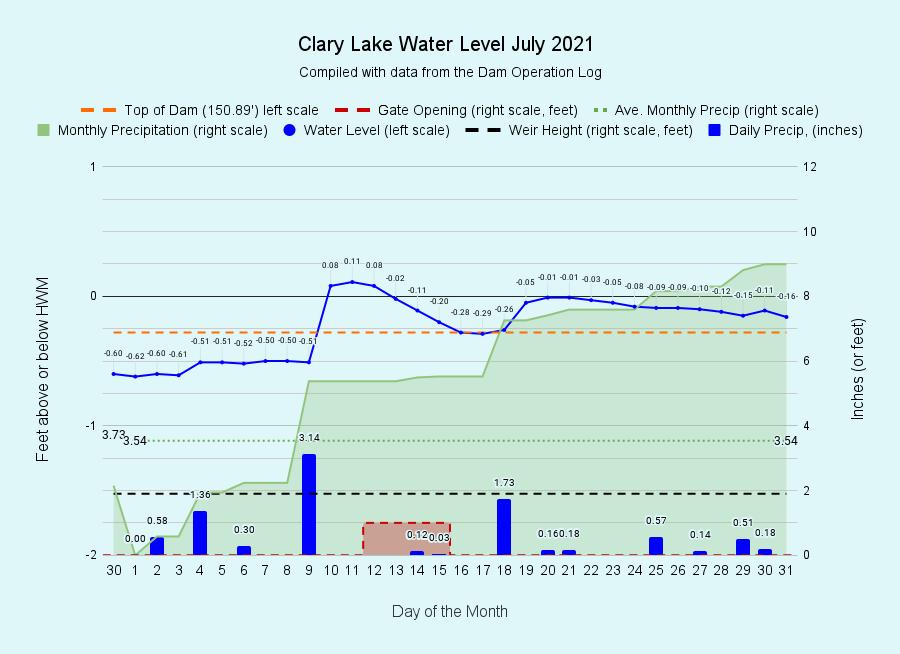 7 Clary-Lake-Water-Level-July-2021