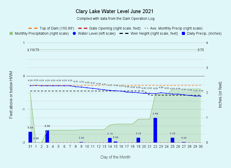 6 Clary-Lake-Water-Level-June-2021