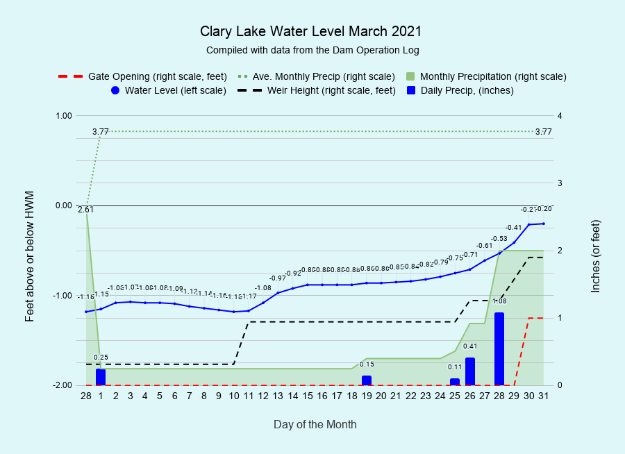 3 Clary-Lake-Water-Level-March-2021