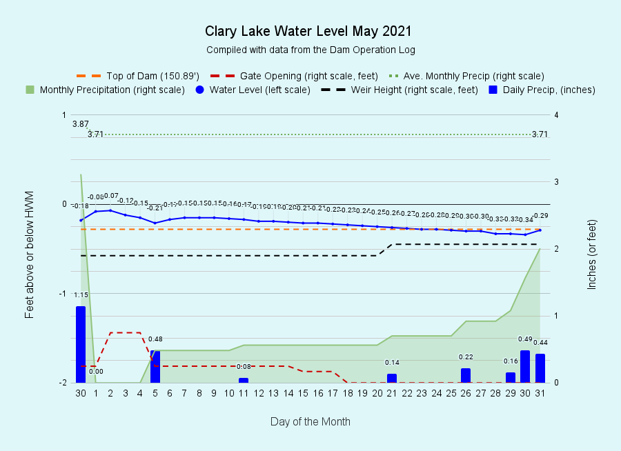 5 Clary-Lake-Water-Level-May-2021