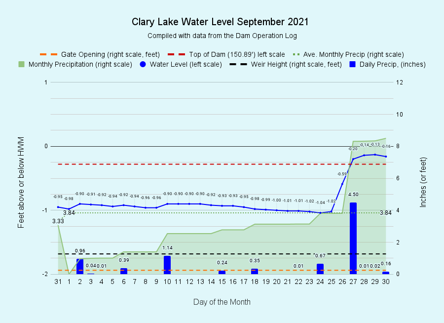 9 Clary-Lake-Water-Level-September-2021